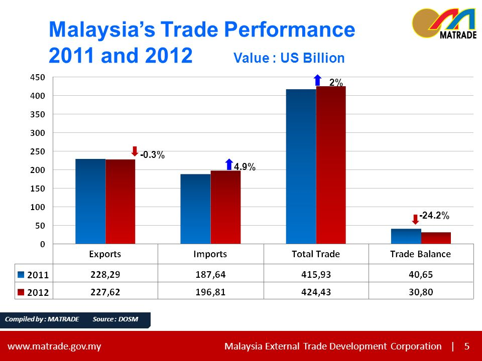 5 www.matrade.gov.my Malaysia External Trade Development Corporation |5 Compiled by : MATRADE Source : DOSM -0.3% 4.9% 2% -24.2% Malaysias Trade Performance 2011 and 2012 Value : US Billion