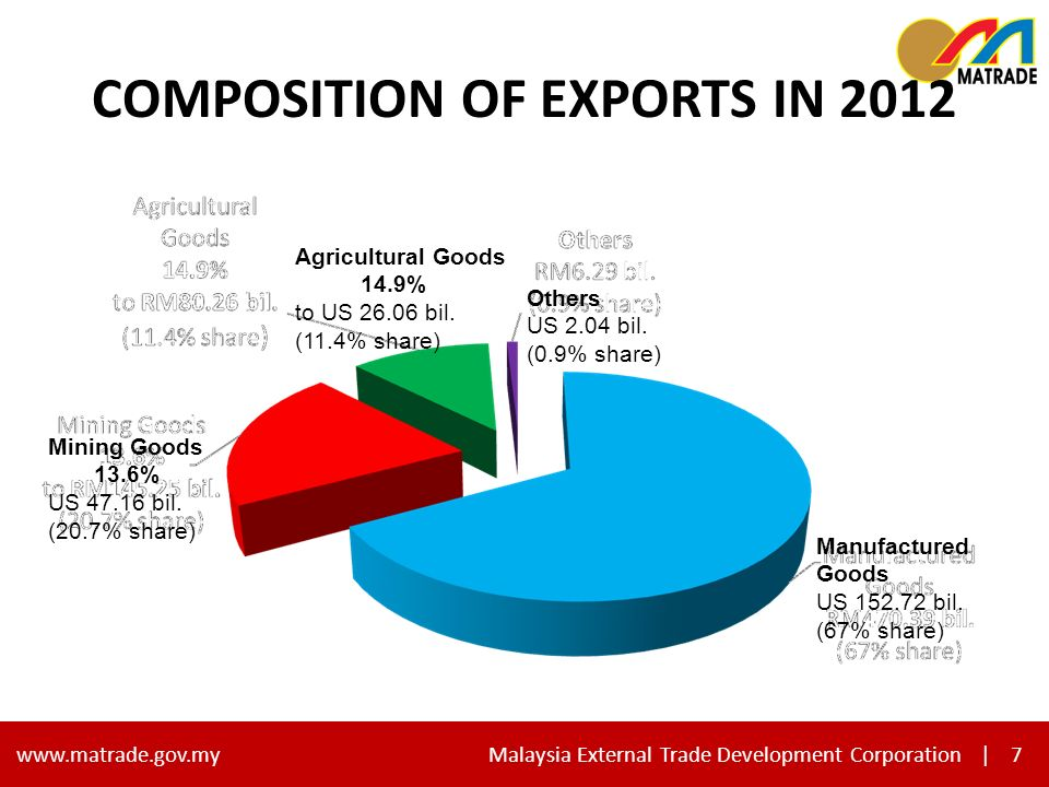 7 www.matrade.gov.my Malaysia External Trade Development Corporation |7 COMPOSITION OF EXPORTS IN 2012 Others US 2.04 bil.