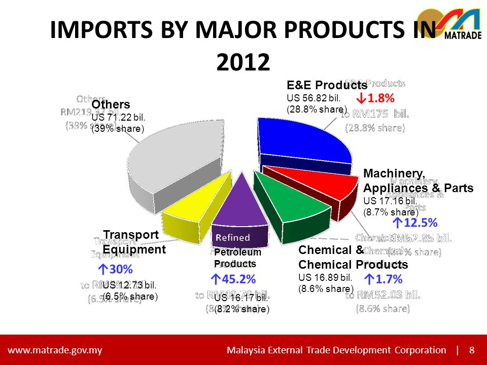 8 www.matrade.gov.my Malaysia External Trade Development Corporation |8 IMPORTS BY MAJOR PRODUCTS IN 2012 Others US 71.22 bil.