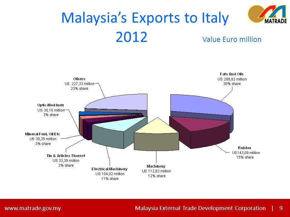 9 www.matrade.gov.my Malaysia External Trade Development Corporation |9 Malaysias Exports to Italy 2012 Value Euro million