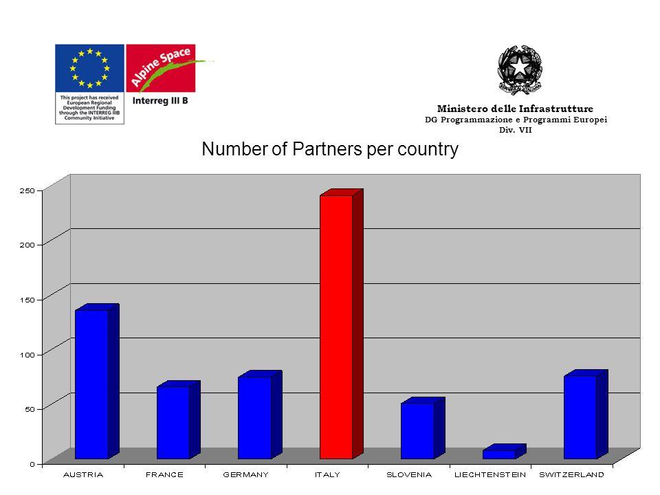 Number of Partners per country GRAFICO TIPOLOGIA DI ENTI PARTECIPANTI Ministero delle Infrastrutture DG Programmazione e Programmi Europei Div. VII