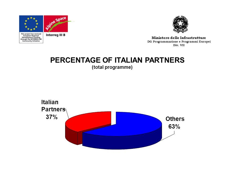 Ministero delle Infrastrutture DG Programmazione e Programmi Europei Div. VII PERCENTAGE OF ITALIAN PARTNERS (total programme) Others 63% Italian Part