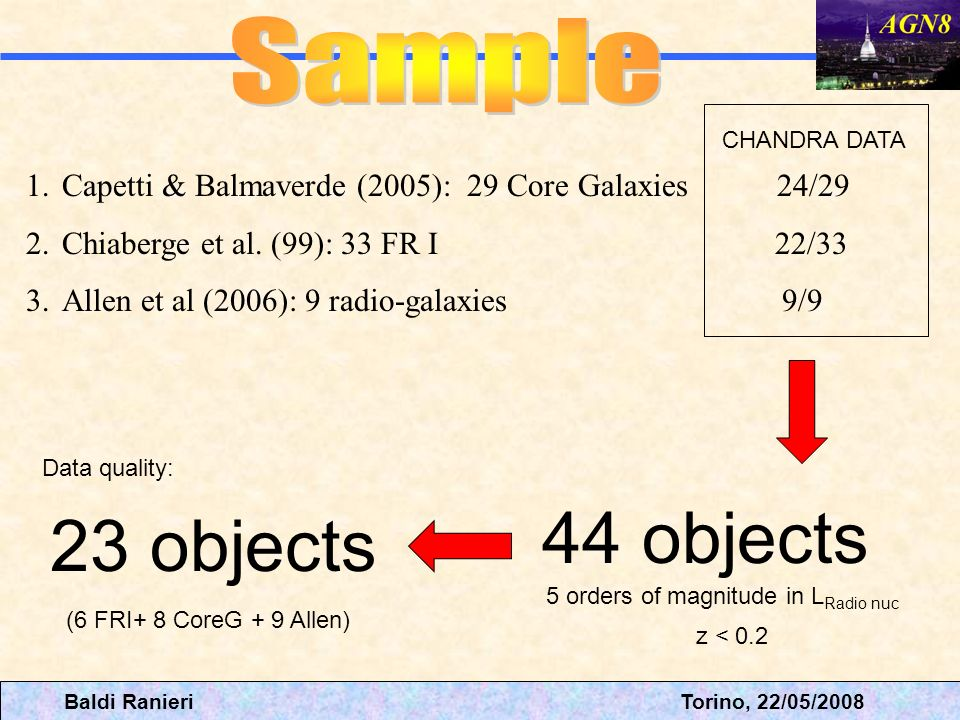 1.Capetti & Balmaverde (2005): 29 Core Galaxies 24/29 2.Chiaberge et al. (99): 33 FR I 22/33 3.Allen et al (2006): 9 radio-galaxies 9/9 CHANDRA DATA 4