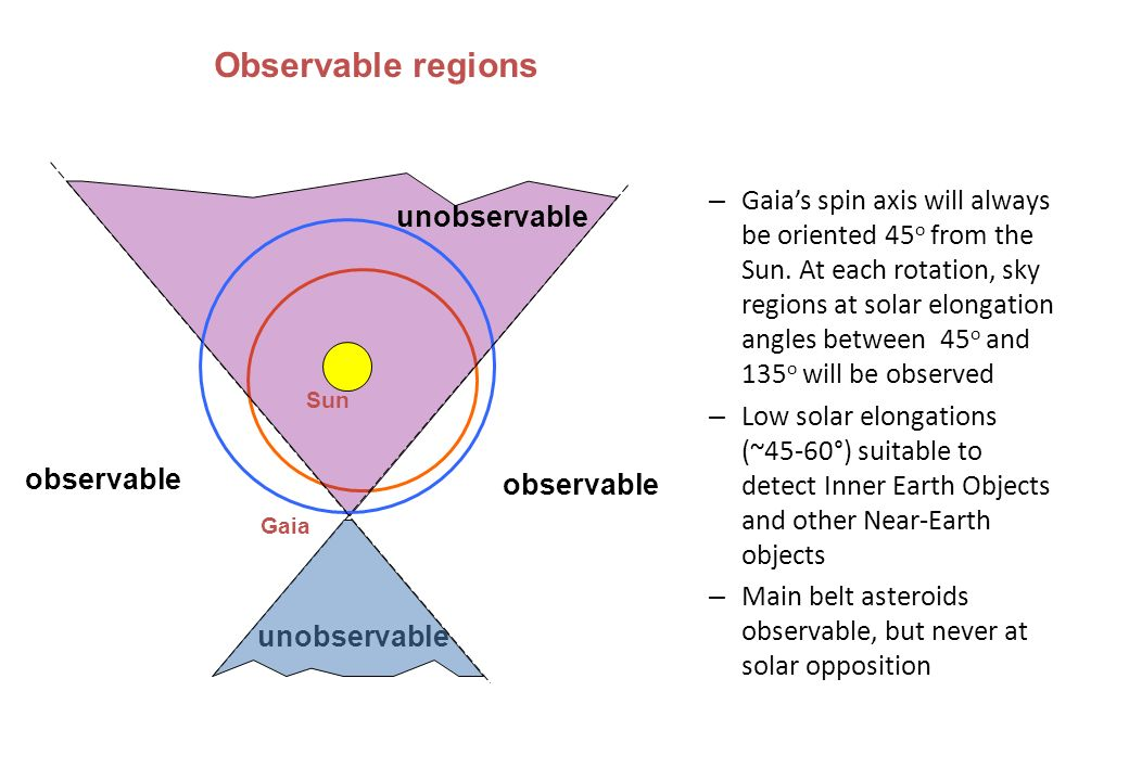 unobservable Sun Gaia – Gaias spin axis will always be oriented 45 o from the Sun.