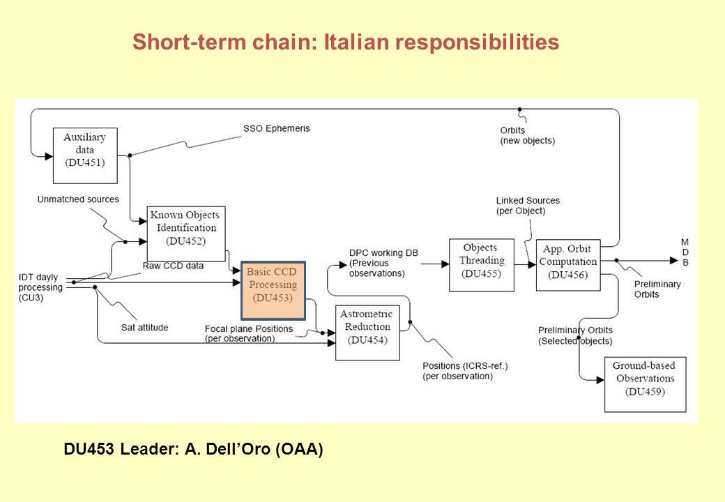 Short-term chain: Italian responsibilities DU453 Leader: A. DellOro (OAA)