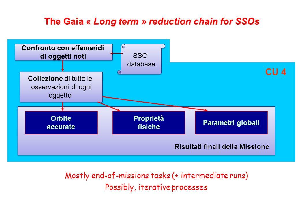 7 The Gaia « Long term » reduction chain for SSOs Mostly end-of-missions tasks (+ intermediate runs) Possibly, iterative processes Confronto con effemeridi di oggetti noti Confronto con effemeridi di oggetti noti Collezione di tutte le osservazioni di ogni oggetto Collezione di tutte le osservazioni di ogni oggetto CU 4 SSO database SSO database Proprietà fisiche Parametri globali Orbite accurate Risultati finali della Missione