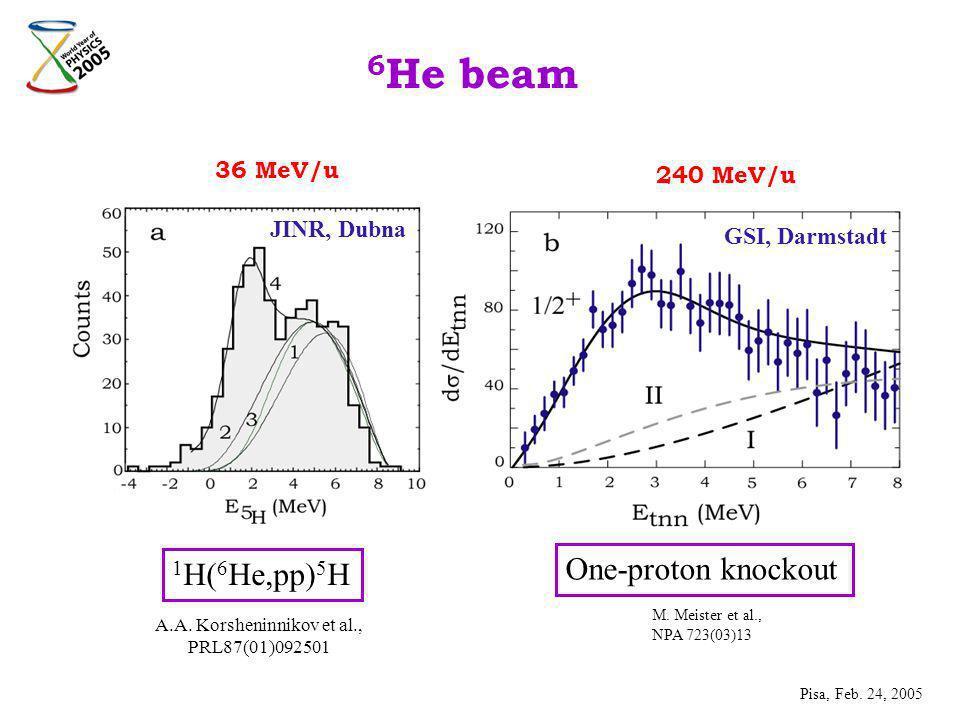 6 He beam 36 MeV/u 240 MeV/u JINR, Dubna GSI, Darmstadt 1 H( 6 He,pp) 5 H One-proton knockout A.A.