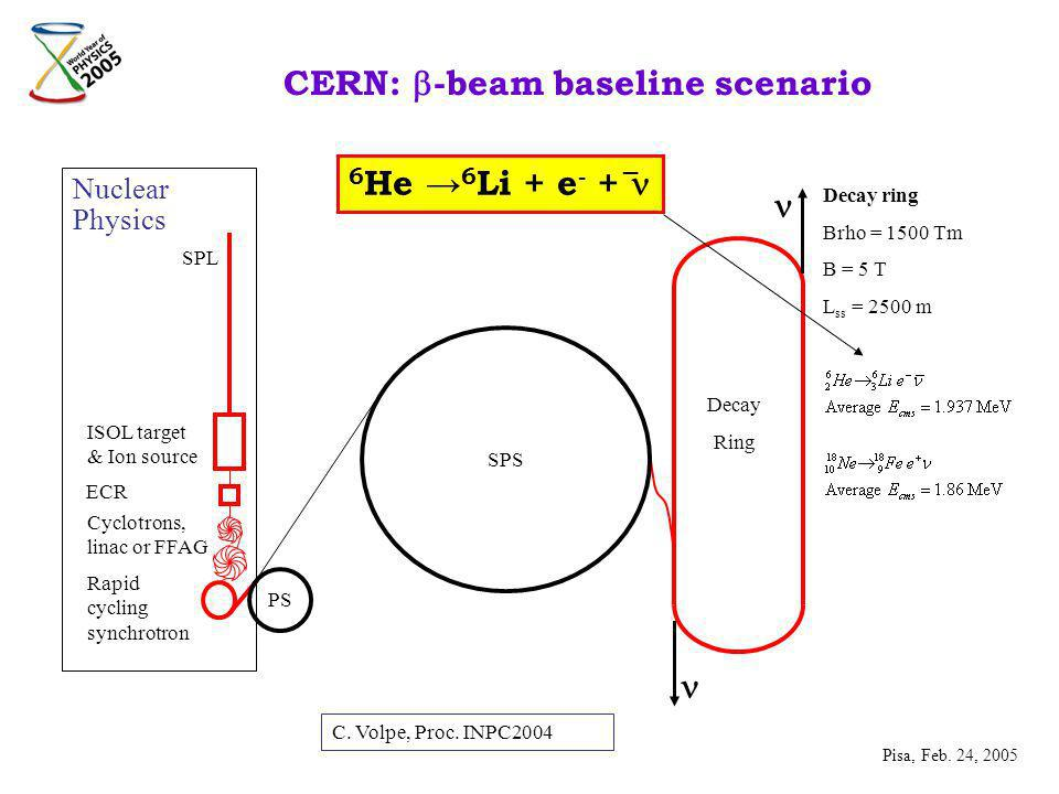CERN: -beam baseline scenario PS Decay Ring ISOL target & Ion source SPL Cyclotrons, linac or FFAG Decay ring Brho = 1500 Tm B = 5 T L ss = 2500 m SPS ECR Rapid cycling synchrotron Nuclear Physics 6 He 6 Li + e - + _ Pisa, Feb.