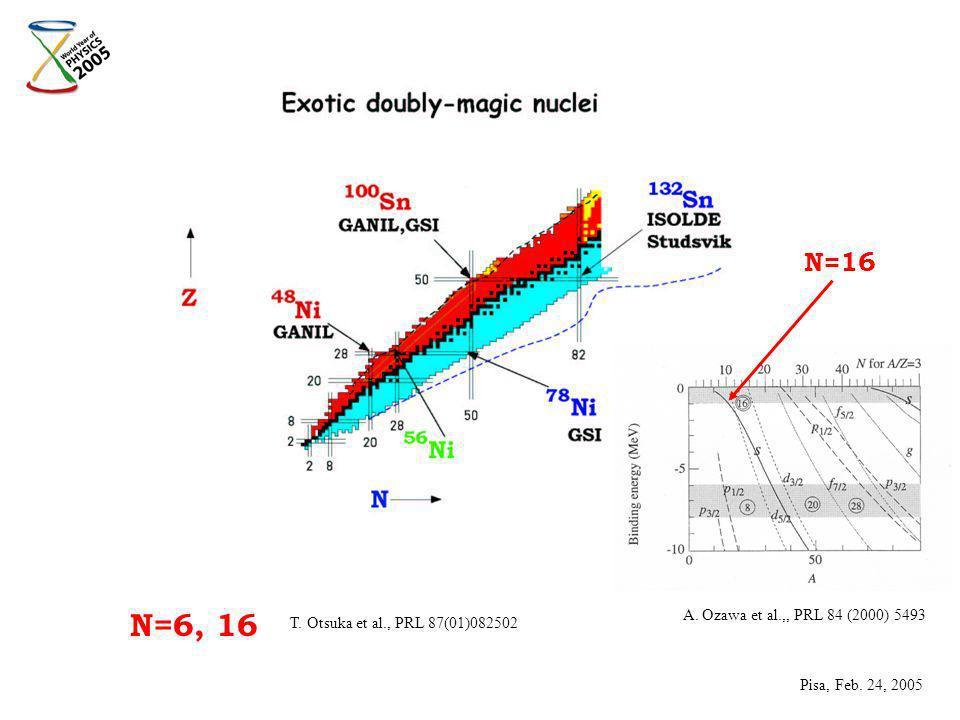 N=16 A. Ozawa et al.,, PRL 84 (2000) 5493 N=6, 16 T.