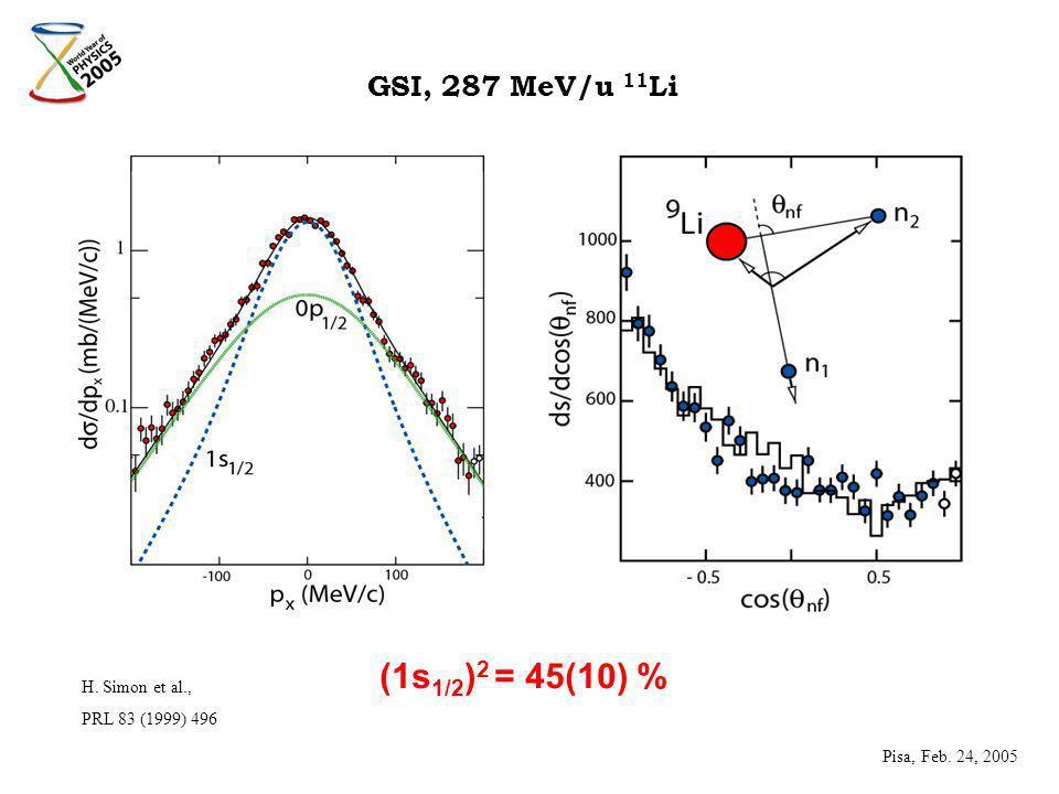 H. Simon et al., PRL 83 (1999) 496 (1s 1/2 ) 2 = 45(10) % GSI, 287 MeV/u 11 Li Pisa, Feb. 24, 2005