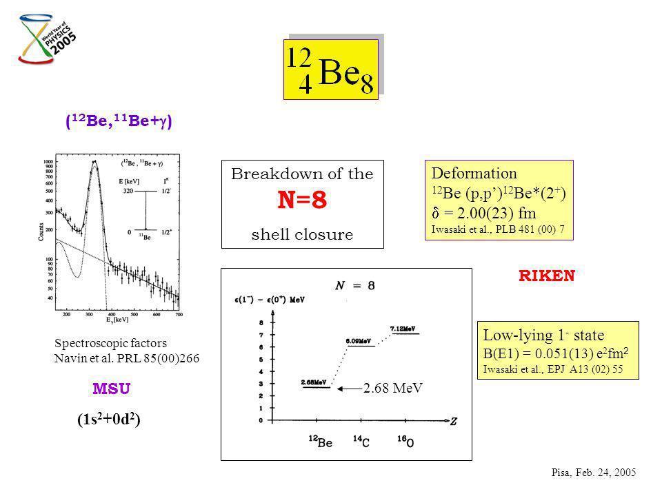 ( 12 Be, 11 Be+ ) Spectroscopic factors Navin et al.