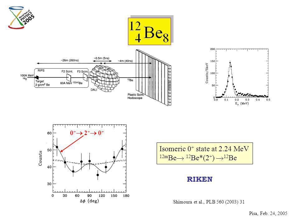 Shimoura et al., PLB 560 (2003) 31 Isomeric 0 + state at 2.24 MeV 12m Be 12 Be*(2 + ) 12 Be RIKEN Pisa, Feb.
