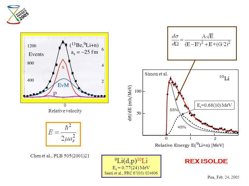 0 Relative velocity Chen et al., PLB 505(2001)21 Simon et al.