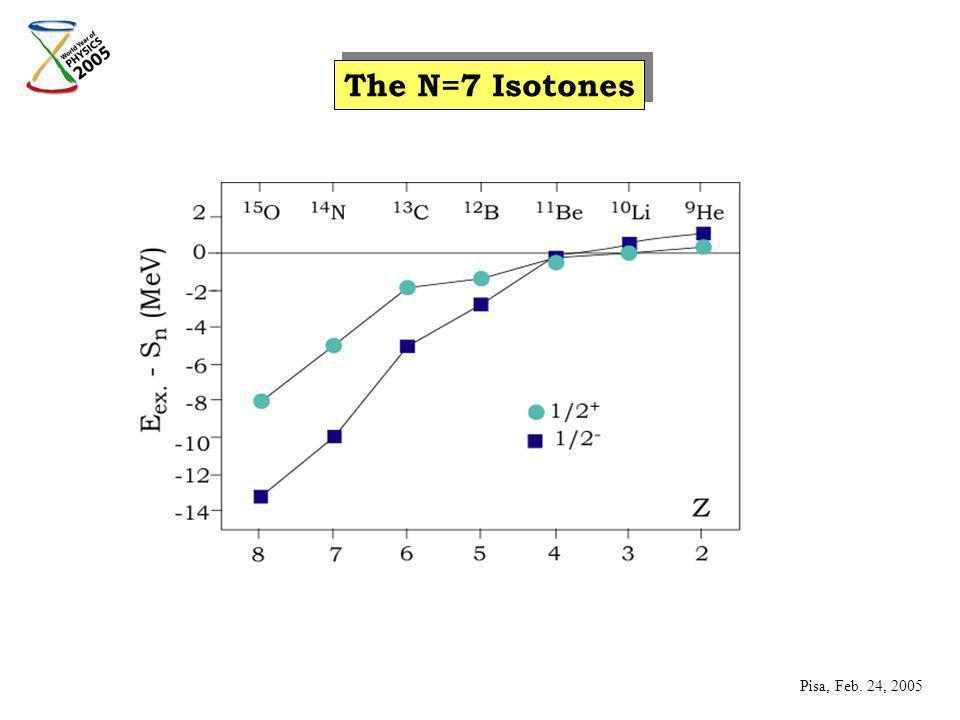 The N=7 Isotones Pisa, Feb. 24, 2005