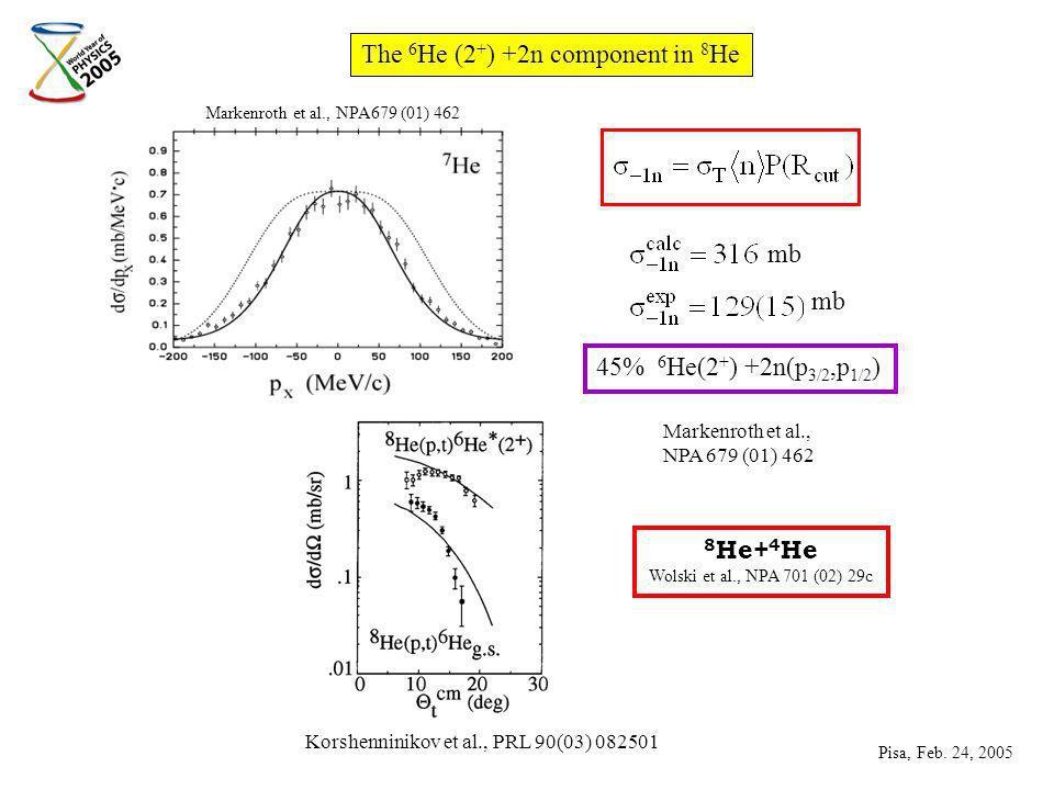 The 6 He (2 + ) +2n component in 8 He mb Markenroth et al., NPA679 (01) 462 45% 6 He(2 + ) +2n(p 3/2,p 1/2 ) Korshenninikov et al., PRL 90(03) 082501 8 He+ 4 He Wolski et al., NPA 701 (02) 29c Markenroth et al., NPA 679 (01) 462 Pisa, Feb.