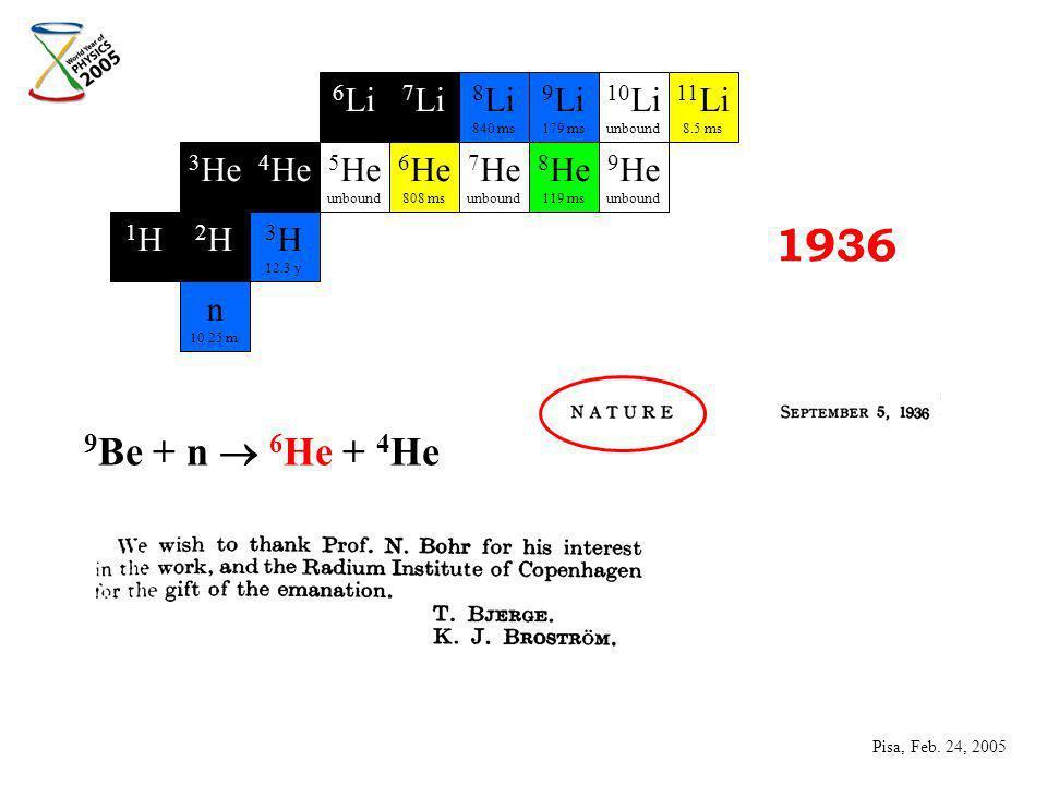 1936 9 Be + n 6 He + 4 He n 10.25 m 2 H -- 3 He -- 1 H --- 3 H 12.3 y 4 He -- 5 He unbound 6 He 808 ms 7 He unbound 8 He 119 ms 9 He unbound 7 Li -d 8 Li 840 ms 9 Li 179 ms 10 Li unbound 11 Li 8.5 ms 6 Li -- Pisa, Feb.