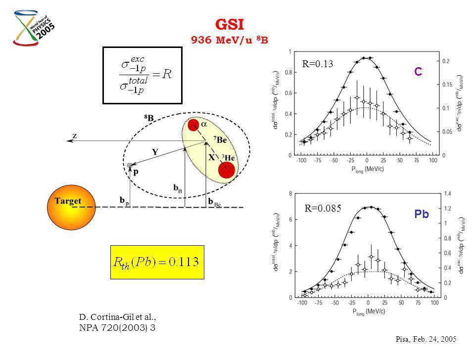 C Pb R=0.085 R=0.13 D. Cortina-Gil et al., NPA 720(2003) 3 GSI 936 MeV/u 8 B Pisa, Feb. 24, 2005