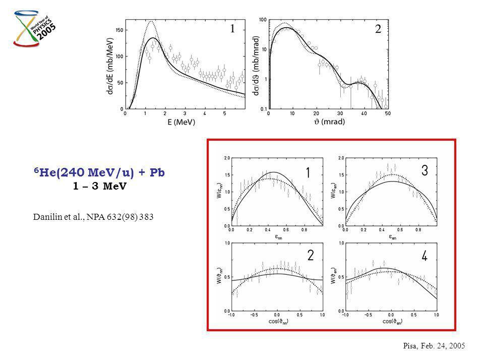 6 He(240 MeV/u) + Pb 1 – 3 MeV Pisa, Feb. 24, 2005 Danilin et al., NPA 632(98) 383
