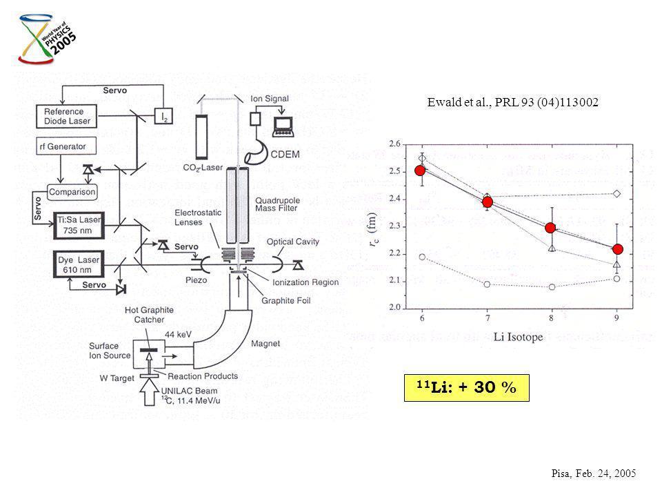 11 Li: + 30 % Pisa, Feb. 24, 2005 Ewald et al., PRL 93 (04)113002