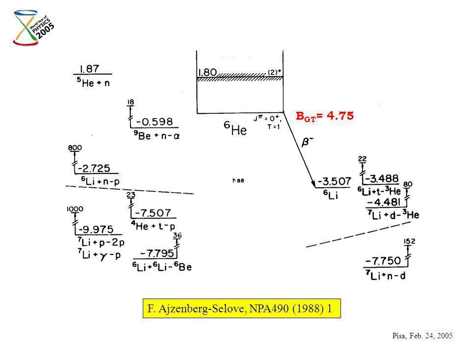 F. Ajzenberg-Selove, NPA490 (1988) 1 B GT = 4.75 Pisa, Feb. 24, 2005