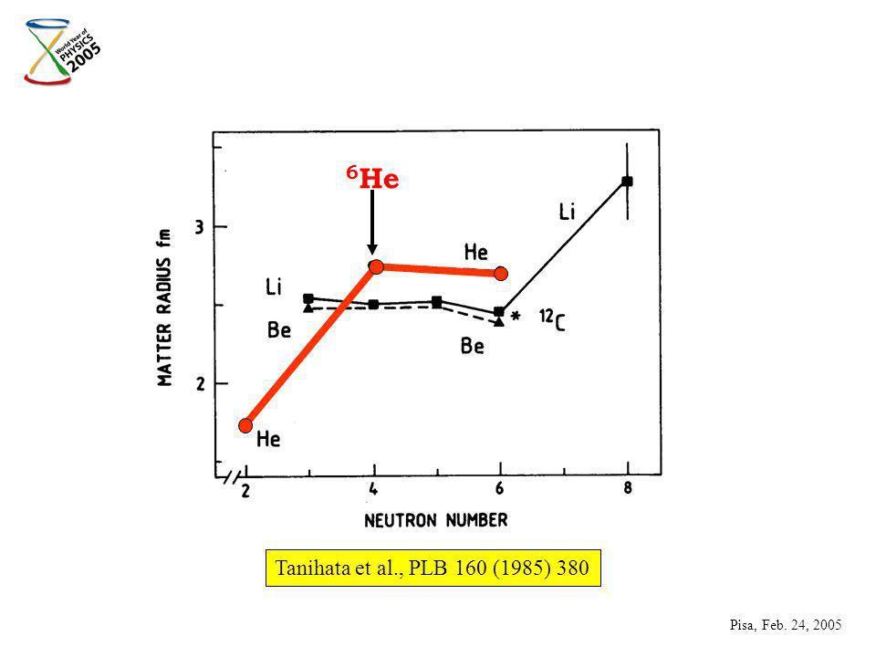 Tanihata et al., PLB 160 (1985) 380 6 He Pisa, Feb. 24, 2005