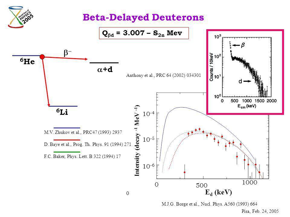 0 0 500 1000 E d (keV) Intensity (decay -1 MeV -1 ) 10 -4 10 -5 10 -6 6 He 6 Li +d Beta-Delayed Deuterons M.J.G.