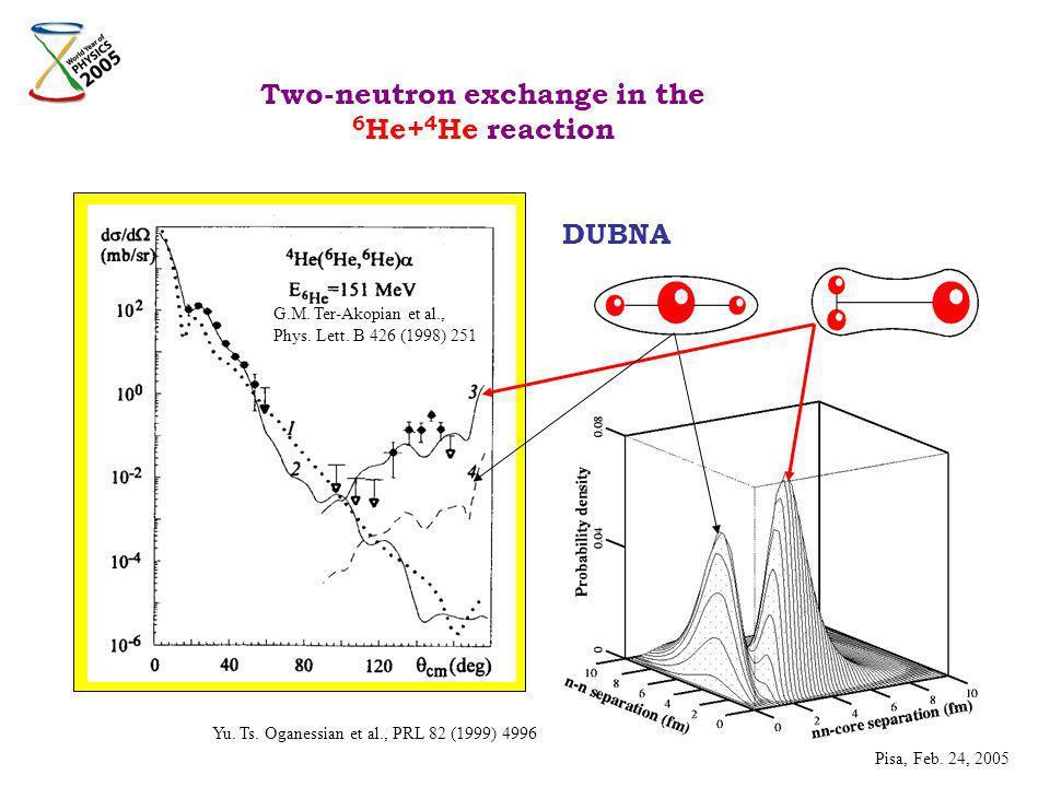 Two-neutron exchange in the 6 He+ 4 He reaction DUBNA G.M. Ter-Akopian et al., Phys. Lett. B 426 (1998) 251 Yu. Ts. Oganessian et al., PRL 82 (1999) 4