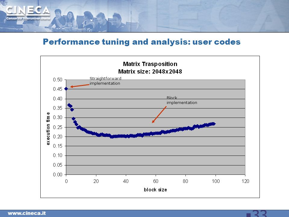 33 Performance tuning and analysis: user codes Straightforward implementation Block implementation