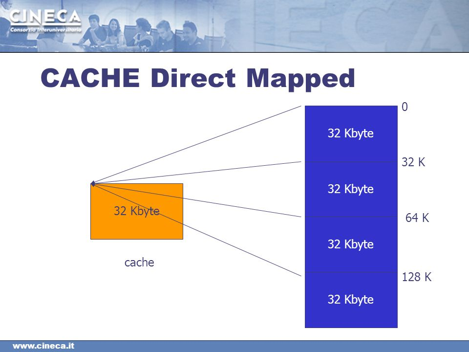 CACHE Direct Mapped 32 Kbyte 0 32 K 64 K 128 K cache