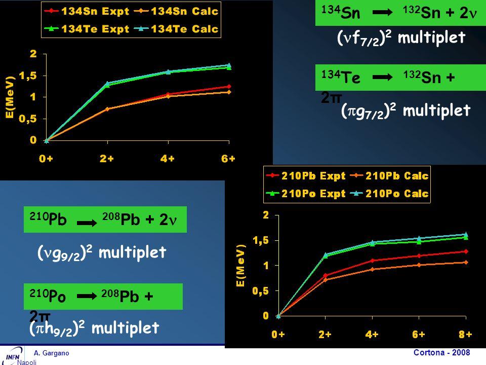 A. Gargano Cortona - 2008 Napoli 134 Te 132 Sn + 2π 134 Sn 132 Sn + 2 ( f 7/2 ) 2 multiplet ( g 7/2 ) 2 multiplet 210 Pb 208 Pb + 2 210 Po 208 Pb + 2π