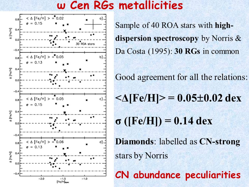 ω Cen RGs metallicities Sample of 40 ROA stars with high- dispersion spectroscopy by Norris & Da Costa (1995): 30 RGs in common Good agreement for all the relations: = 0.05 0.02 dex σ ([Fe/H]) = 0.14 dex Diamonds: labelled as CN-strong stars by Norris CN abundance peculiarities