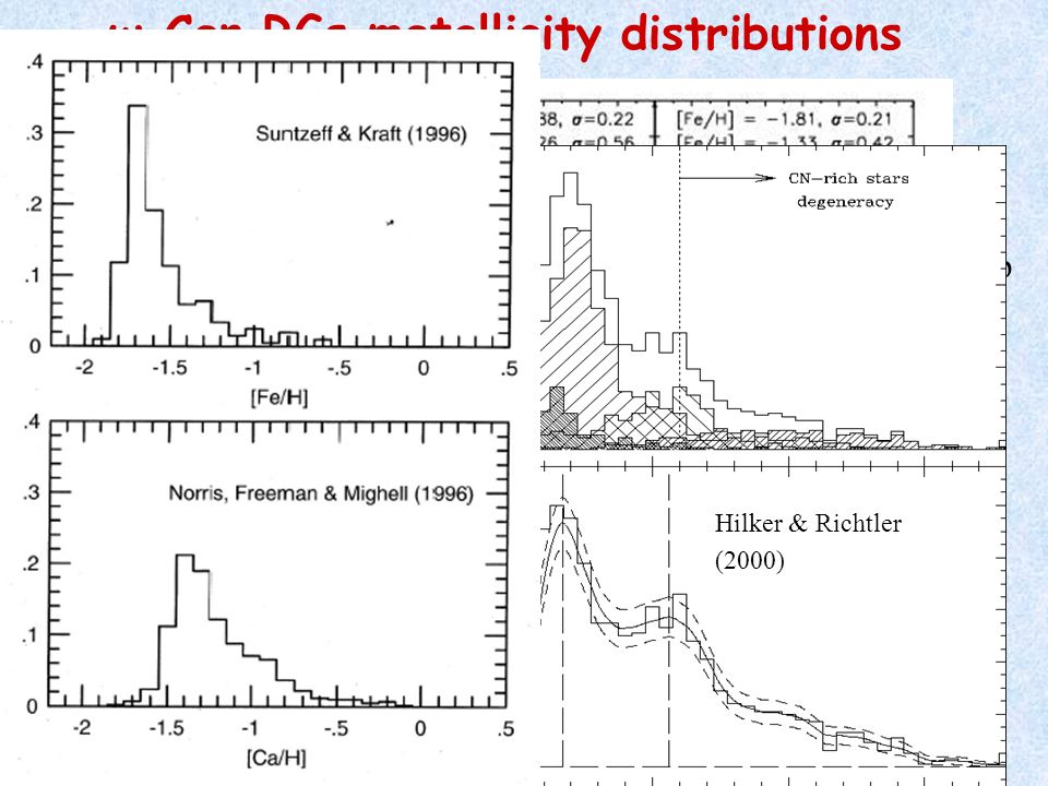 ω Cen RGs metallicity distributions Empirical relations Sharp cut-off al low metallicities ([Fe/H] < -2.2 dex) and a meta-rich tail up to [Fe/H] ~ 0 dex CN-degenaracy at [Fe/H] phot ~ -1 dex -> it seems that v-y is more sensitive to CN abundance variations than u-y Hilker & Richtler (2000)