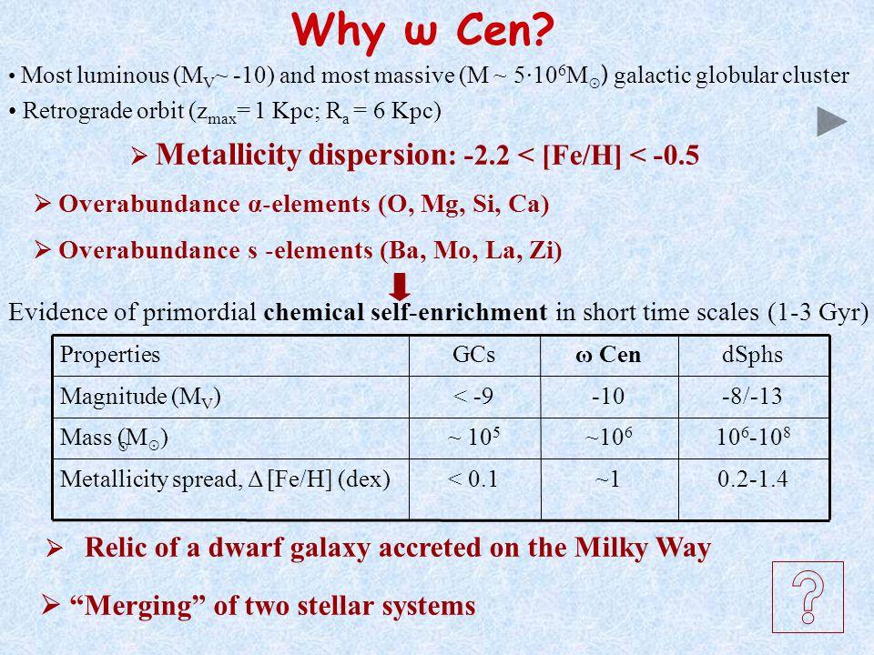 Why ω Cen.