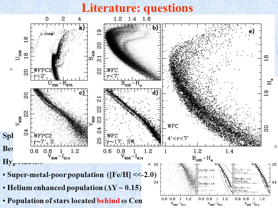 Literature: questions RGB-a (ω3): [Fe/H] ~ - 0.8 SGB-a: best-fit with old (~ 17 Gyr), low-metallicity isochrones SGB-a Split MS at V ~ 20mag, blue MS (Bedin et al.