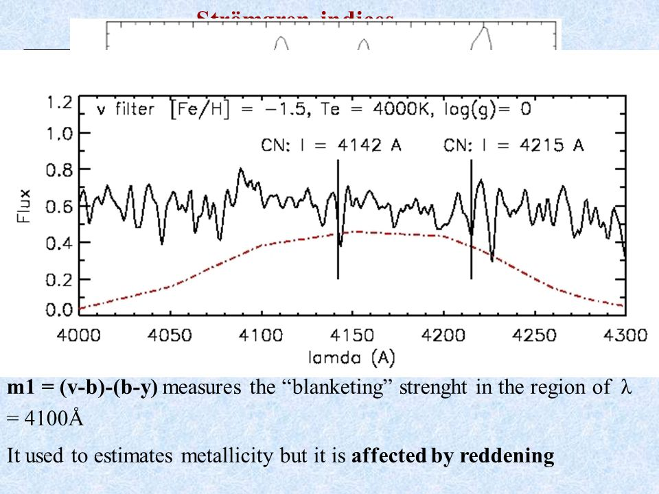 Strömgren indices m1 = (v-b)-(b-y) measures the blanketing strenght in the region of λ = 4100Å It used to estimates metallicity but it is affected by reddening y b v u Half Width λ peak (Å)Band Strömgren 1963 (b-y) is a temperature indicator and is not sensitive to metallicity v filter includes many iron absorption lines and the CN band at λ = 4215Å u filter relates to the Balmer discontinuity (λ = 3647Å )