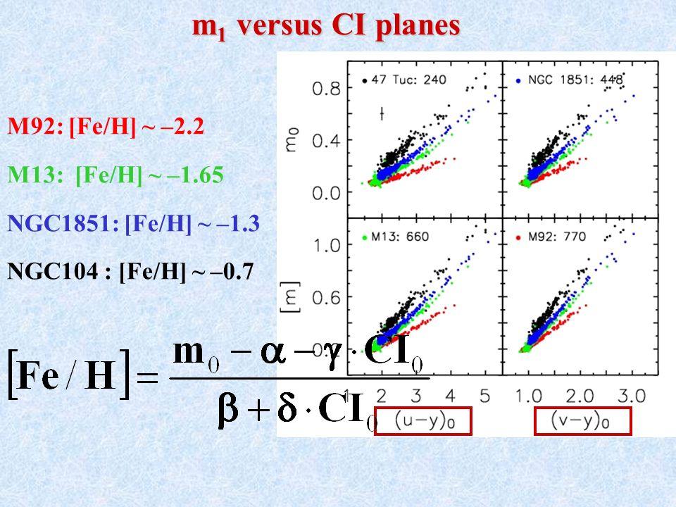 m 1 versus CI planes m 1 versus CI planes M92: [Fe/H] ~ –2.2 M13: [Fe/H] ~ –1.65 NGC1851: [Fe/H] ~ –1.3 NGC104 : [Fe/H] ~ –0.7