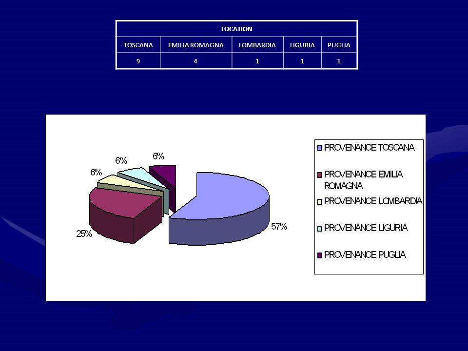 LOCATION TOSCANAEMILIA ROMAGNALOMBARDIALIGURIAPUGLIA 94111