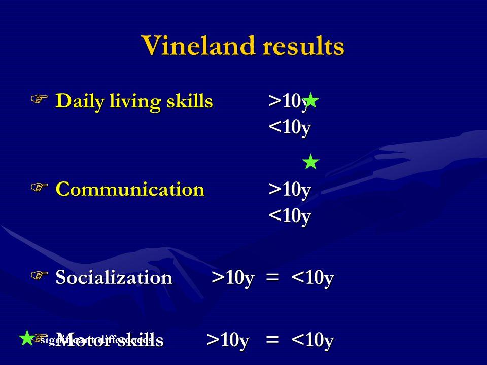 Vineland results Daily living skills>10y 10y <10y Communication >10y 10y <10y Socialization >10y = 10y = <10y Motor skills>10y = 10y = <10y significan