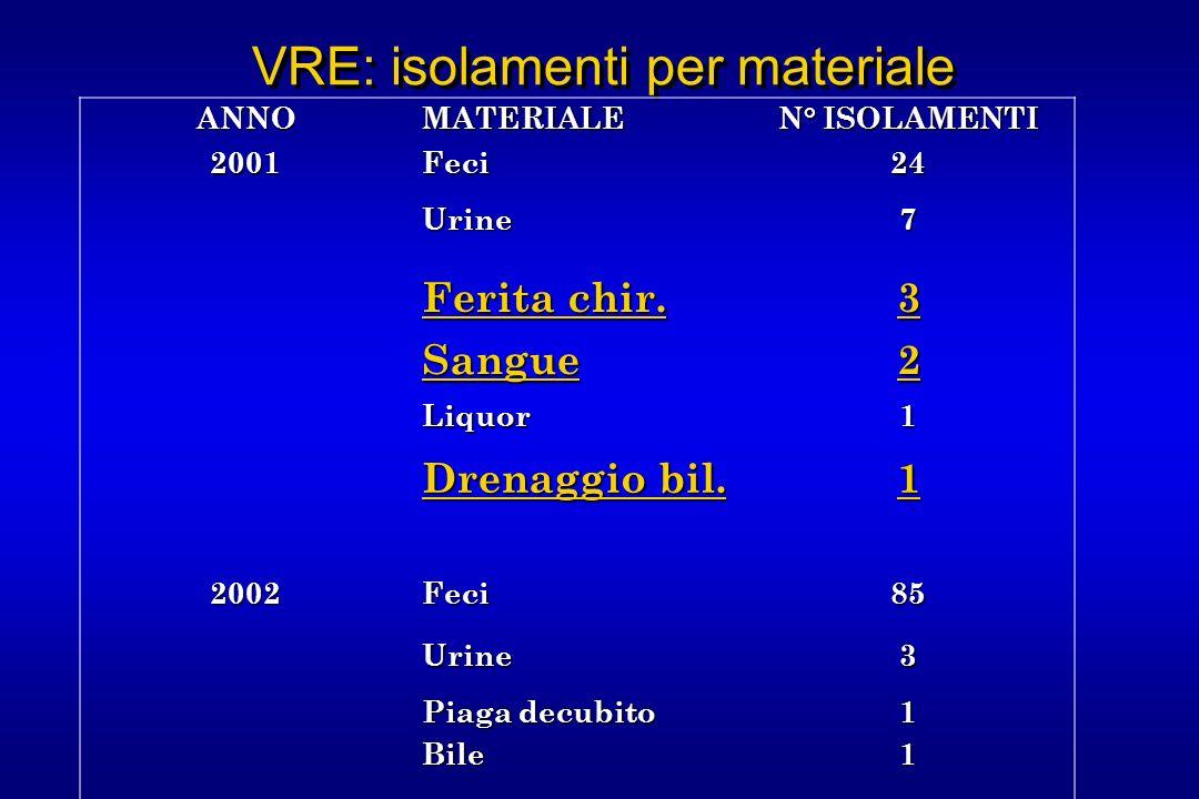 VRE: isolamenti per materiale ANNO MATERIALE N° ISOLAMENTI 2001Feci24 Urine7 Ferita chir.