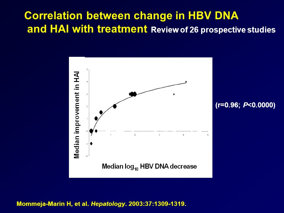 Correlation between change in HBV DNA and HAI with treatment Review of 26 prospective studies Mommeja-Marin H, et al.