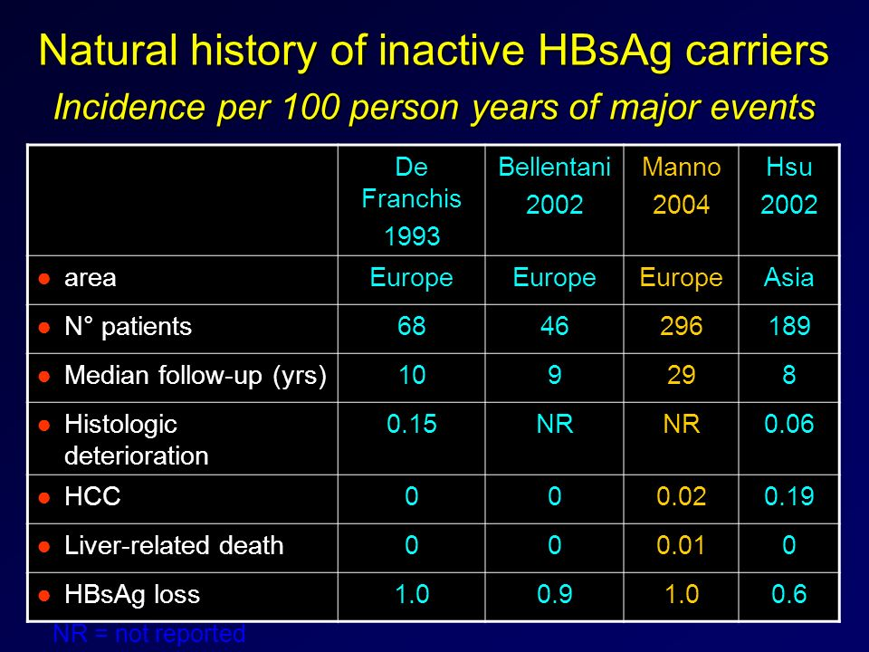 Natural history of inactive HBsAg carriers Incidence per 100 person years of major events De Franchis 1993 Bellentani 2002 Manno 2004 Hsu 2002 areaEur