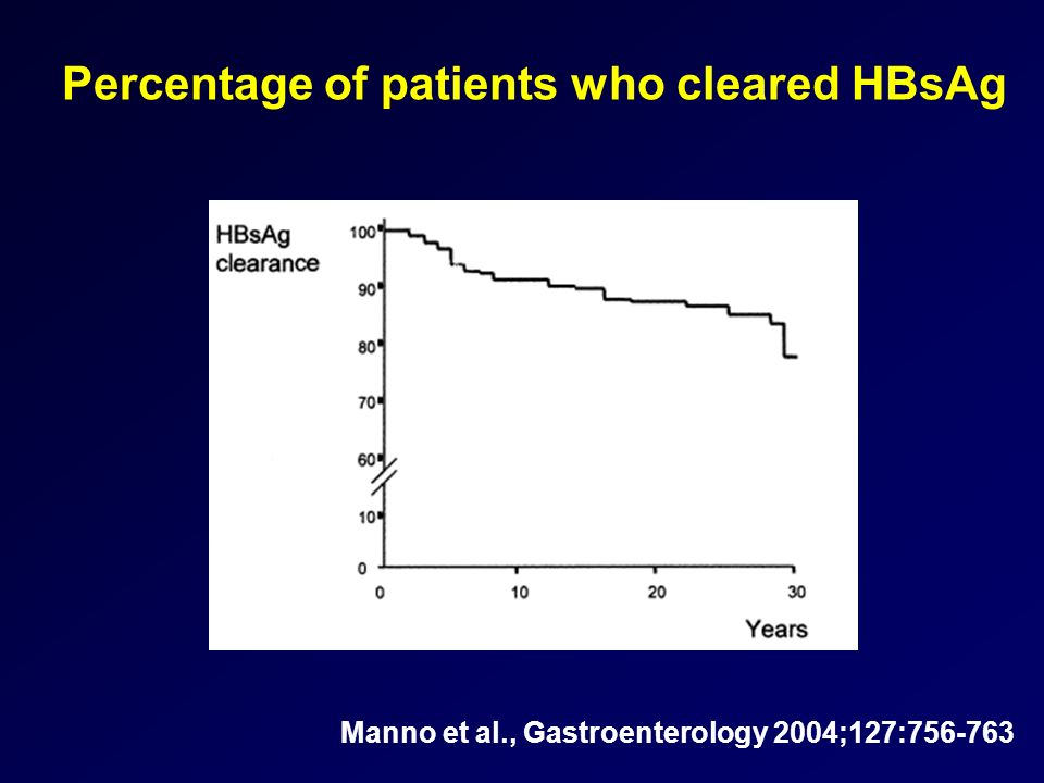 Percentage of patients who cleared HBsAg Manno et al., Gastroenterology 2004;127:756-763