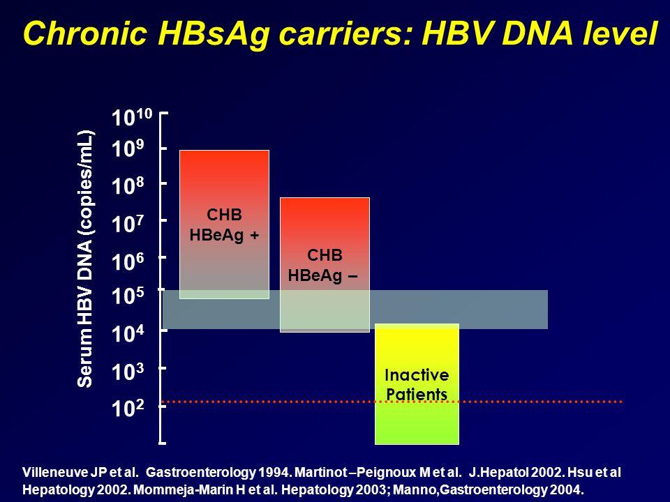 Chronic HBsAg carriers: HBV DNA level Villeneuve JP et al. Gastroenterology 1994. Martinot –Peignoux M et al. J.Hepatol 2002. Hsu et al Hepatology 200