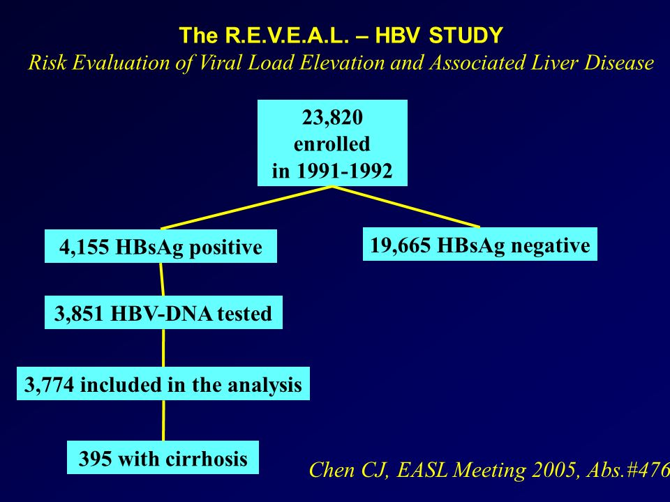 23,820 enrolled in 1991-1992 4,155 HBsAg positive 19,665 HBsAg negative 3,851 HBV-DNA tested 3,774 included in the analysis 395 with cirrhosis The R.E.V.E.A.L.