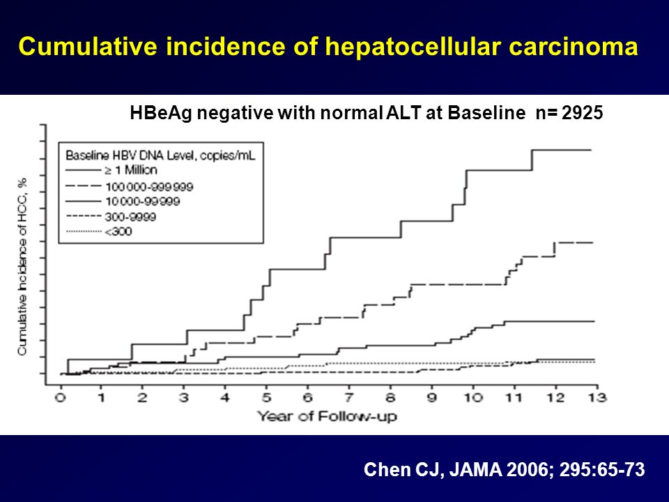 HBeAg negative with normal ALT at Baseline n= 2925 Cumulative incidence of hepatocellular carcinoma Chen CJ, JAMA 2006; 295:65-73