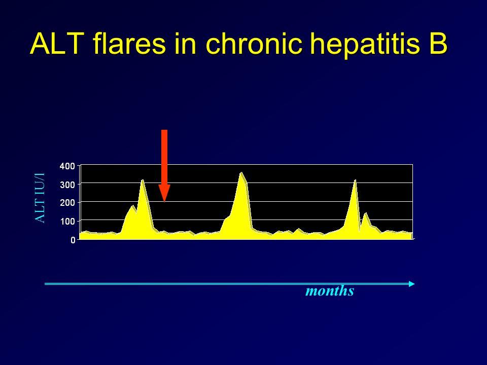 ALT flares in chronic hepatitis B ALT IU/l months