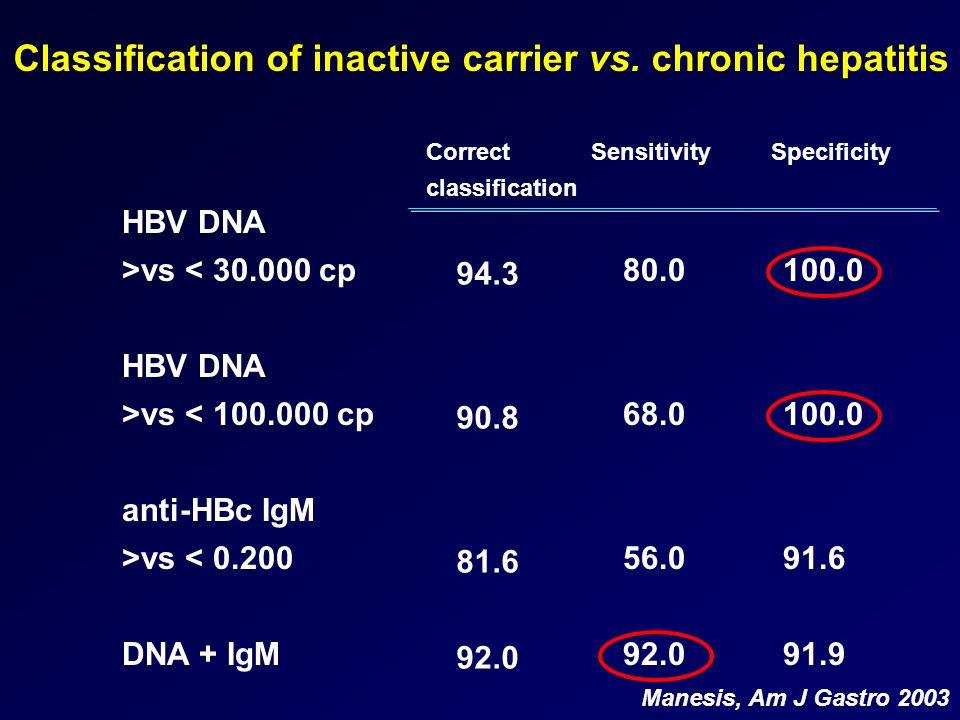 Classification of inactive carrier vs. chronic hepatitis HBV DNA >vs < 30.000 cp HBV DNA >vs < 100.000 cp anti-HBc IgM >vs < 0.200 DNA + IgM 94.3 90.8