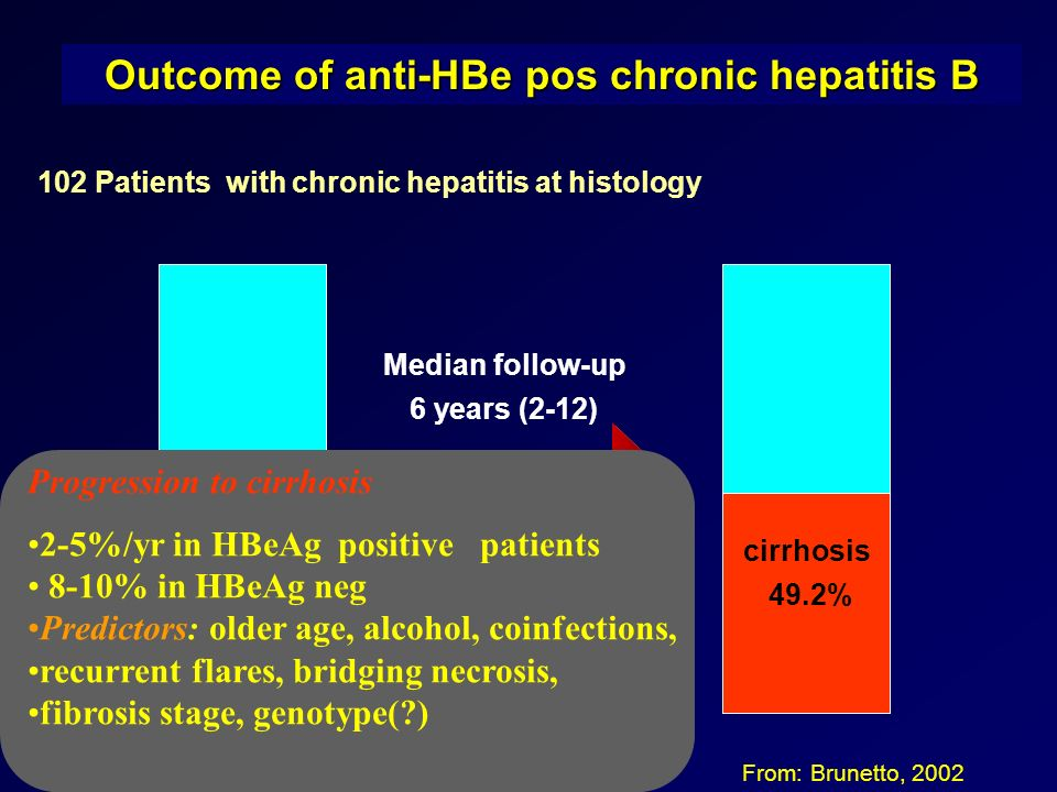 Outcome of anti-HBe pos chronic hepatitis B 102 Patients with chronic hepatitis at histology From: Brunetto, 2002 cirrhosis 49.2% Median follow-up 6 y