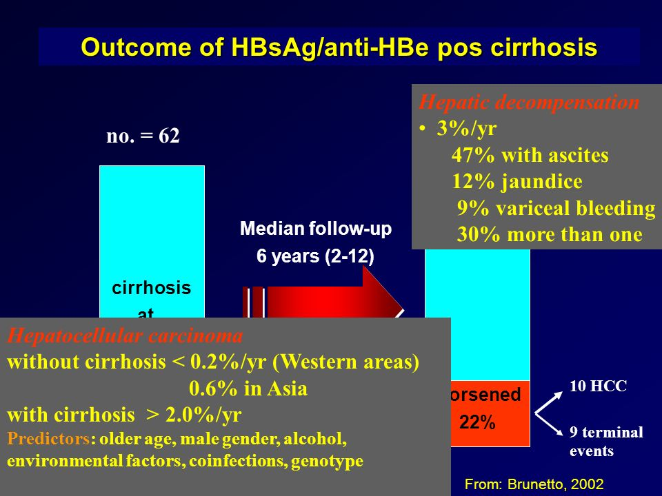 Outcome of HBsAg/anti-HBe pos cirrhosis From: Brunetto, 2002 worsened 22% Median follow-up 6 years (2-12) cirrhosis at baseline no.