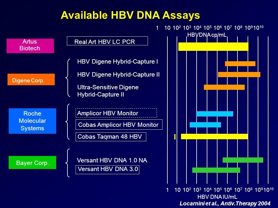 Digene Corp. Roche Molecular Systems Bayer Corp. 10 2 10 4 10 3 10 5 10 6 10 7 10 810 10 9 101 HBV DNA IU/mL HBV Digene Hybrid-Capture I HBV Digene Hy